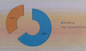 Рисунок №1. Количество обращений, поступивших в Администрацию от физических лиц