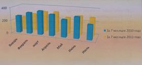 Рисунок №2. Сравнительная диаграмма поступивших обращений за 7 месяцев 2010 года и 7 месяцев 2011 года