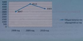 Рисунок №3. Сравнительный график поступивших обращений от граждан в Администрацию за три года